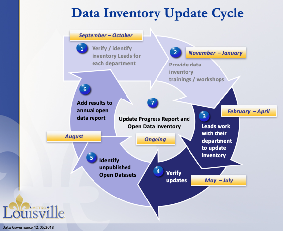 Data Inventory Process